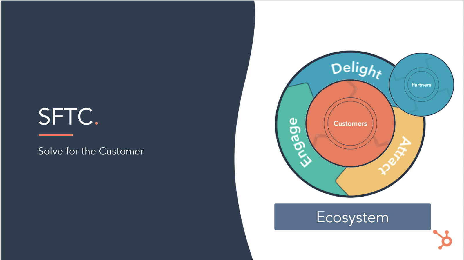 Solve for the Customer Flywheel with Platform