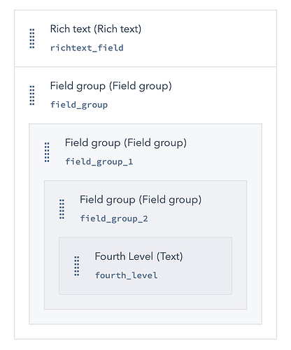 fields panel of module editor with 3 nested groups