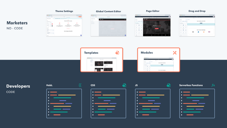 Templates and modules are at the intersection between developers and marketers