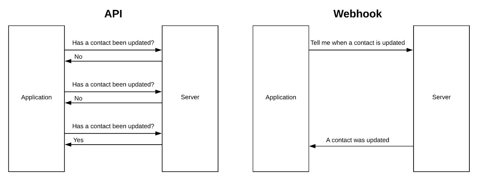 API vs Webhooks