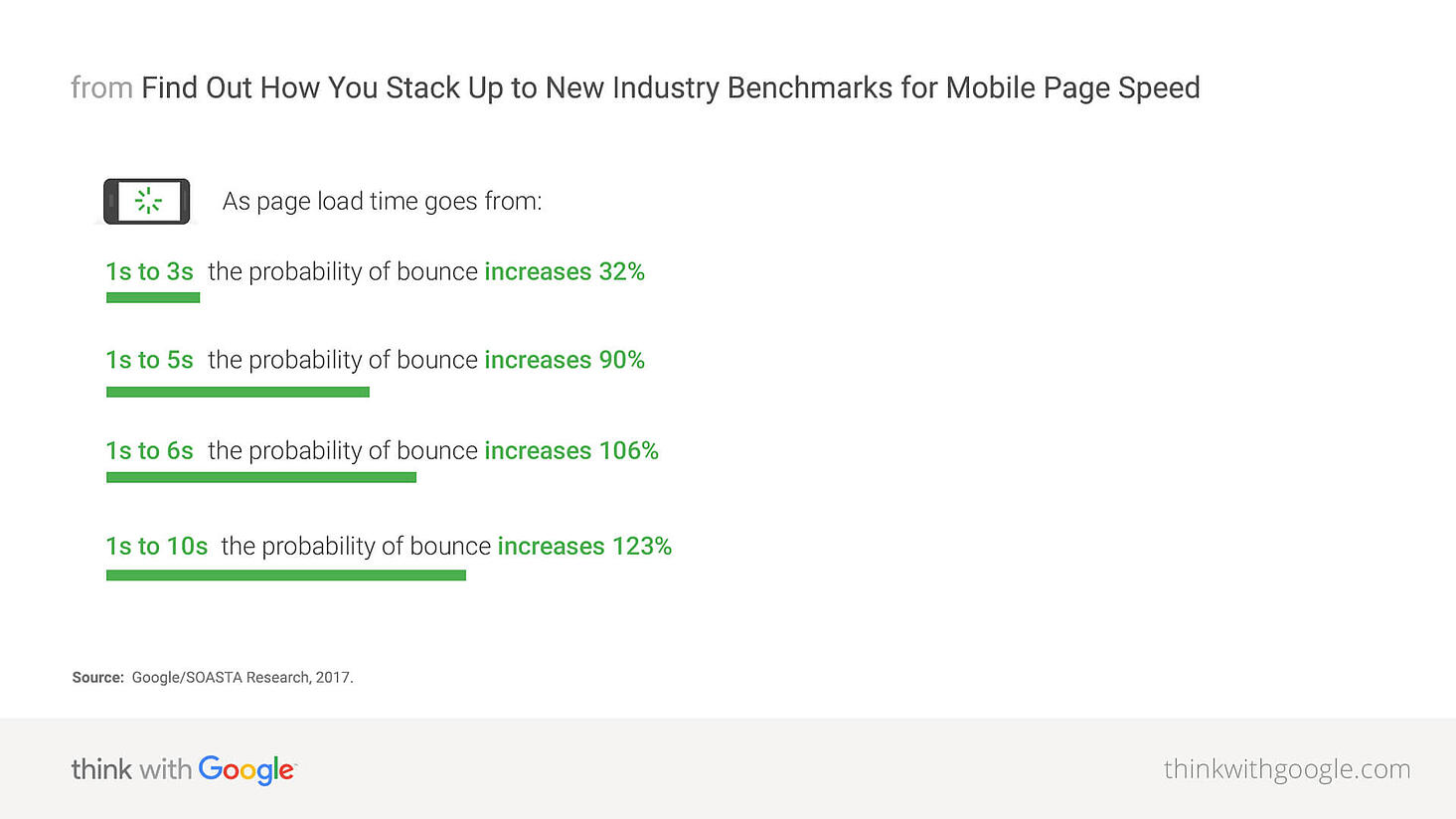 Mobile page-speed new-industry benchmarks